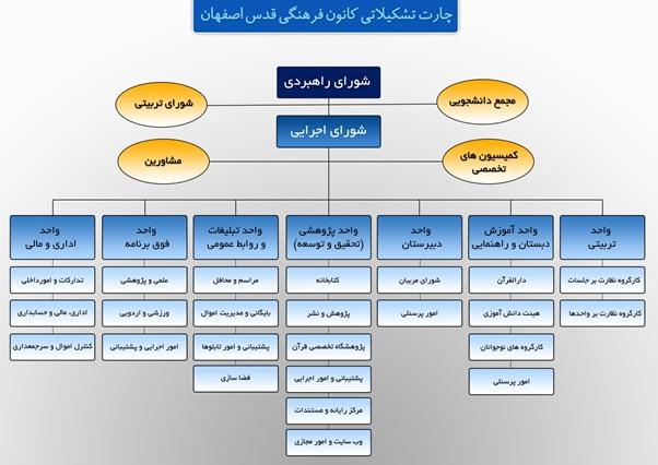 چارت تشکیلاتی