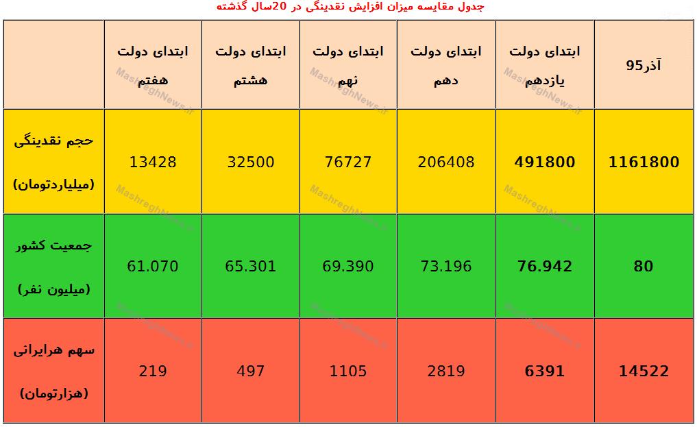 سهم هر ایرانی از نقدینگی کشور چقدر است؟