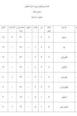تیم برخوار در صدر جدول مسابقات لیگ کیک بوکسینگ استان اصفهان