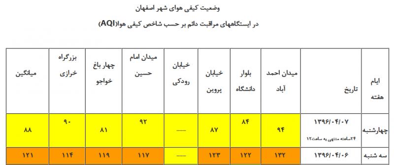گذر از شرایط ناسالم به سالم در هوای اصفهان