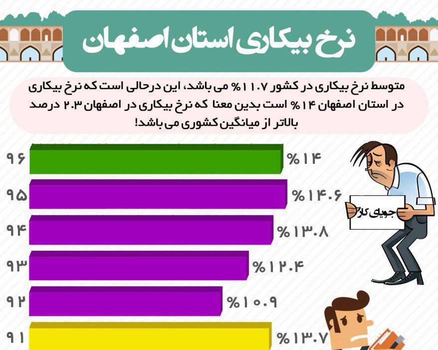 نرخ-بیکاری-در-اصفهان1