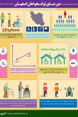 روز معلولین