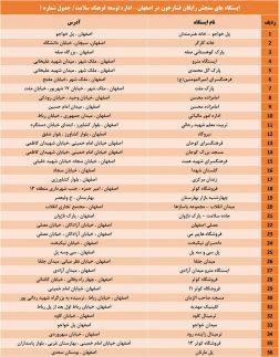 بسیج ملی کنترل فشار خون اصفهان (1)