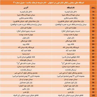 بسیج ملی کنترل فشار خون اصفهان (3)