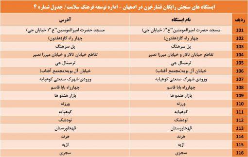 بسیج ملی کنترل فشار خون اصفهان (4)